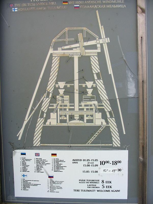 Схема голландской мельницы